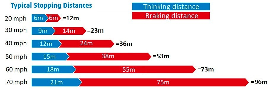 TYPICAL STOPPING DISTANCES FOR AVERAGE SPEEDS SUCH AS 20 MPH, 30 MPH, 40 MPH, 50 MPH, 60 MPH AND 70 MPH